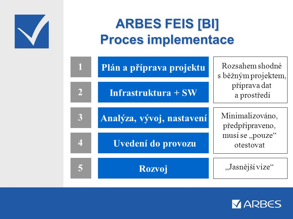 ARBES FEIS [BI] Proces implementace